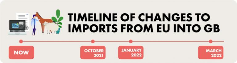 timeline of changes to imports from eu into gb