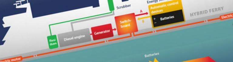 Scandlines hybrid ferry diagram
